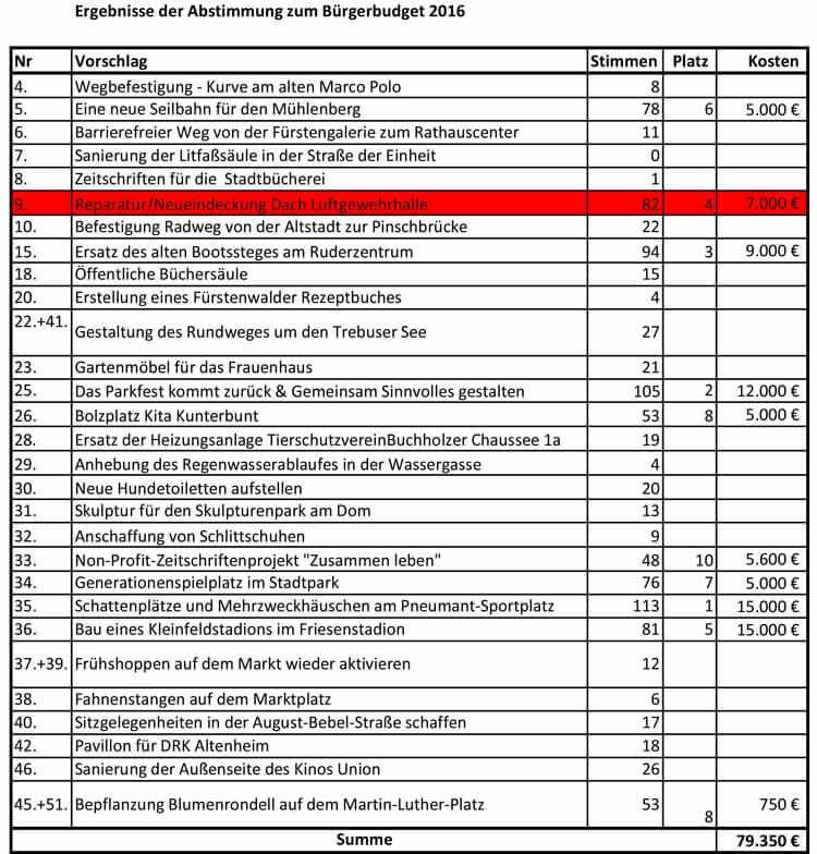 Endergebnis der Bürgerbudget-Wahl 2016 Fürstenwalde Spree